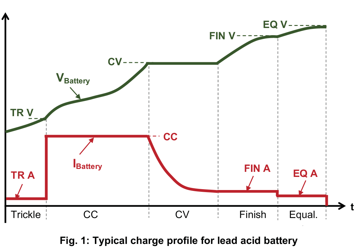 Act White Paper Dismantling The Myths Of Ionic Charge Profiles Lead Acid Battery Diagram Advanced Charging Technologies